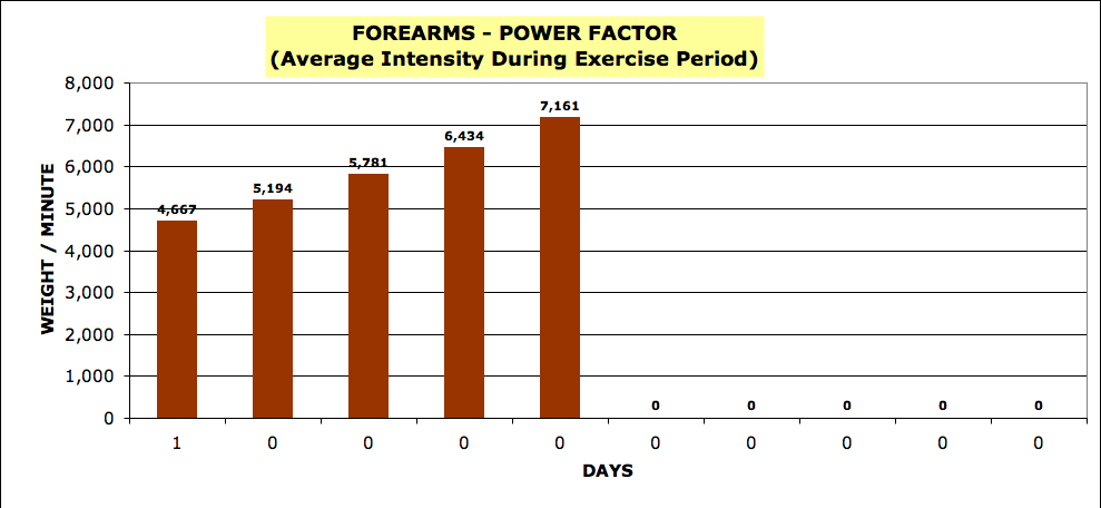 Power Factor Forearm Graph
