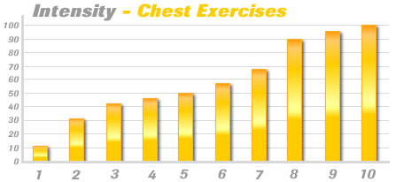 10 Most Common Chest Exercises Ranked