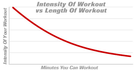 A More Intense Workout Must Be a Shorter Workout