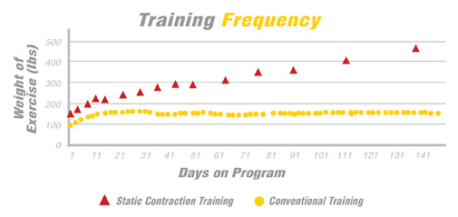 Training Frequency Compared